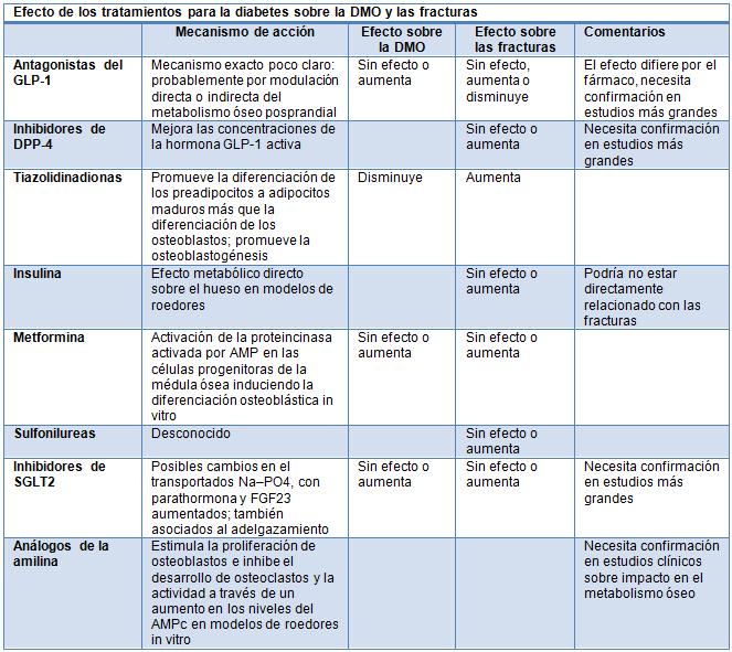 estreptozotocina modelo de rata tratamiento de la diabetes