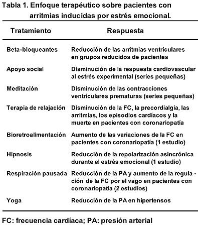 tratamiento de la arritmia cardiaca pdf