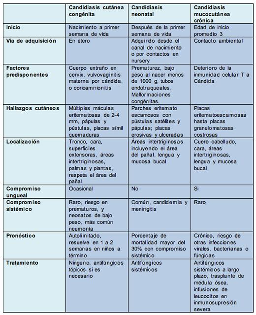 Tratamiento candidiasis dermica