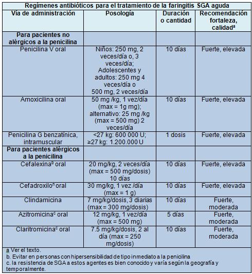 Diagnostico Y Tratamiento De La Faringitis Por Streptococcus Grupo