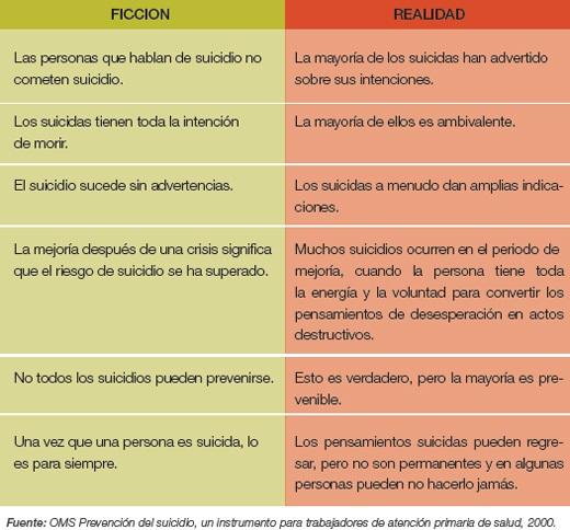 Aunque haya 13 razones para el suicidio, nunca es la