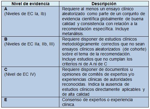 Las nuevas recomendaciones para la práctica clínica sobre