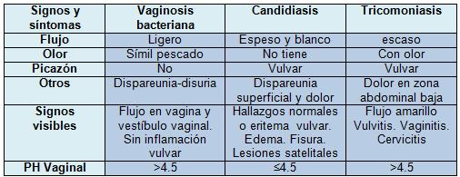 Flujo vaginal tratamientos
