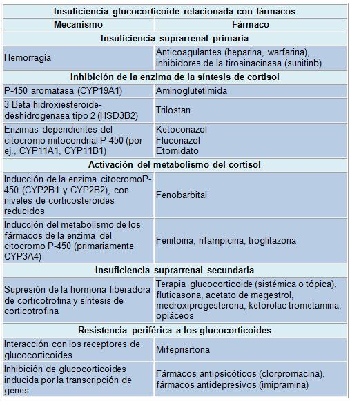 Insuficiencia suprarrenal - Artículos - IntraMed