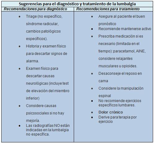 El ejercicio a la osteocondrosis sheynogo y el departamento lumbar