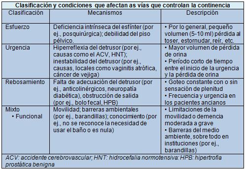 Incontinencia urinaria en ancianos - Artículos - IntraMed