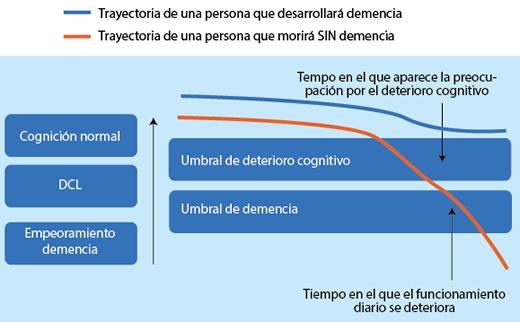 Deterioro cognitivo y demencia leve