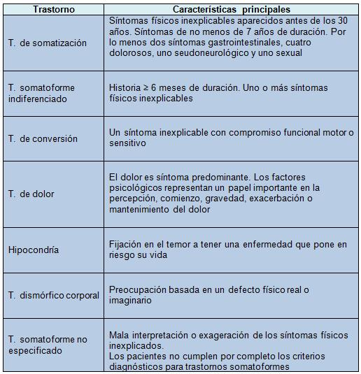 Cómo manejar los síntomas que no encuentran explicación? - Artículos ...