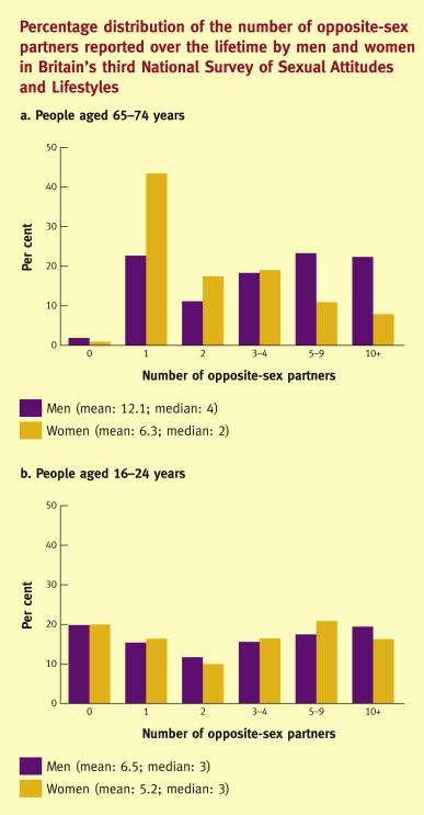 average-number-of-times-people-have-sex